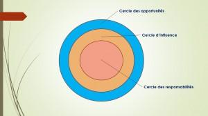 La philosophie des trois cercles